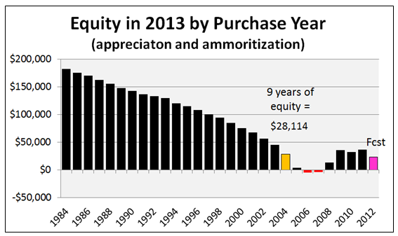 Home Equity 2013 Chart
