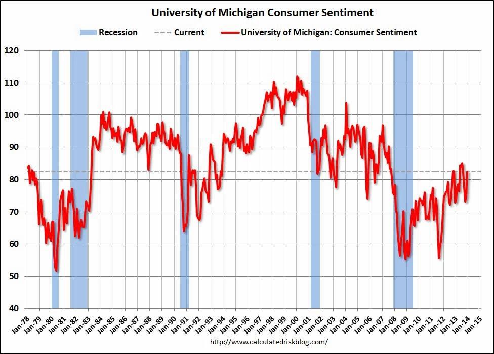 Consumer Sentiment Index